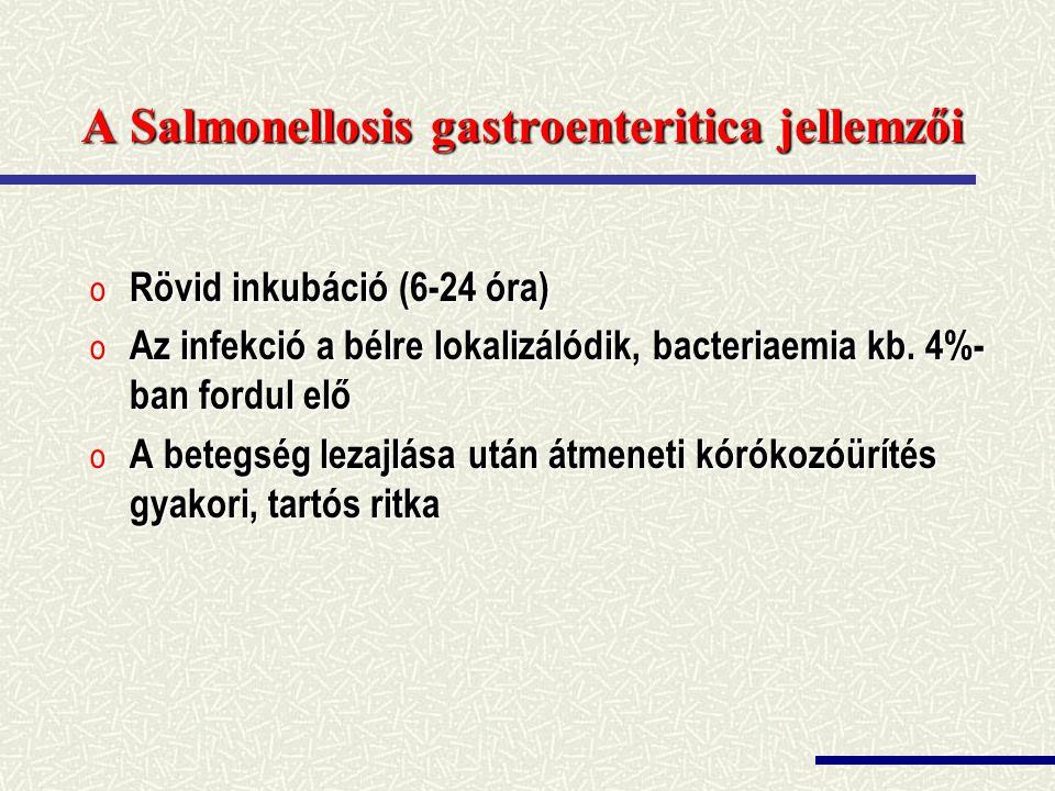 A Salmonellosis gastroenteritica jellemzői