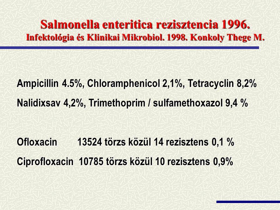 Salmonella enteritica rezisztencia 1996