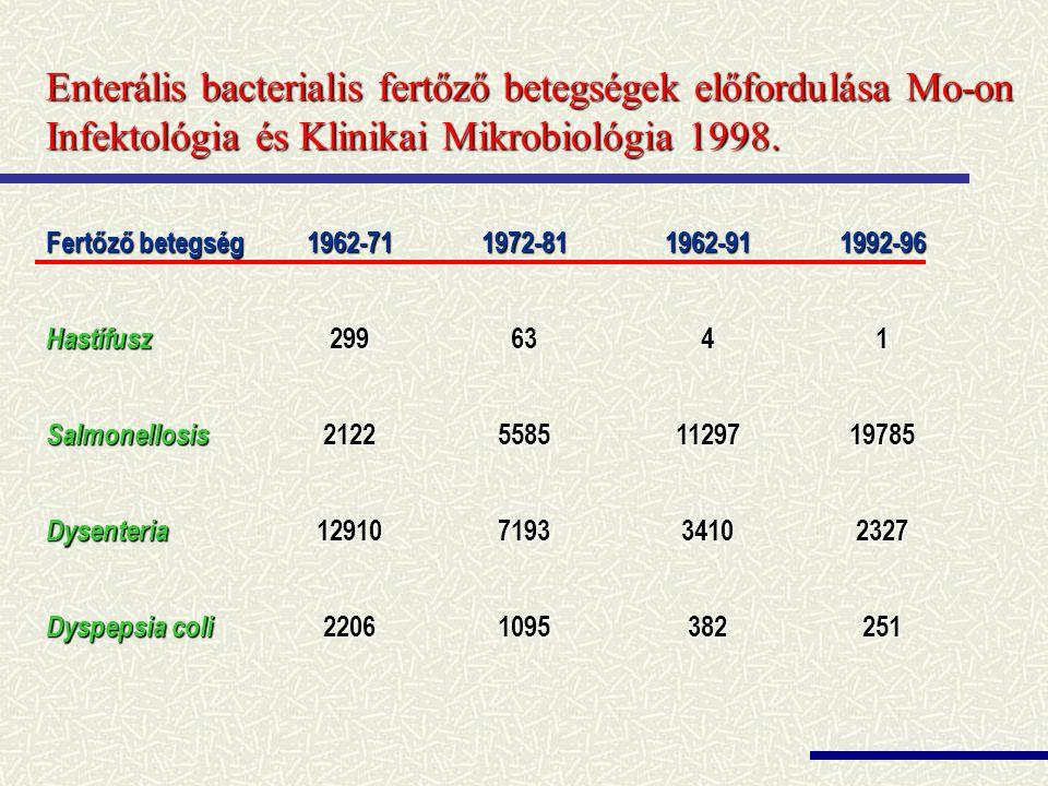 Enterális bacterialis fertőző betegségek előfordulása Mo-on Infektológia és Klinikai Mikrobiológia 1998.