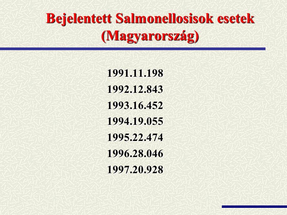 Bejelentett Salmonellosisok esetek (Magyarország)