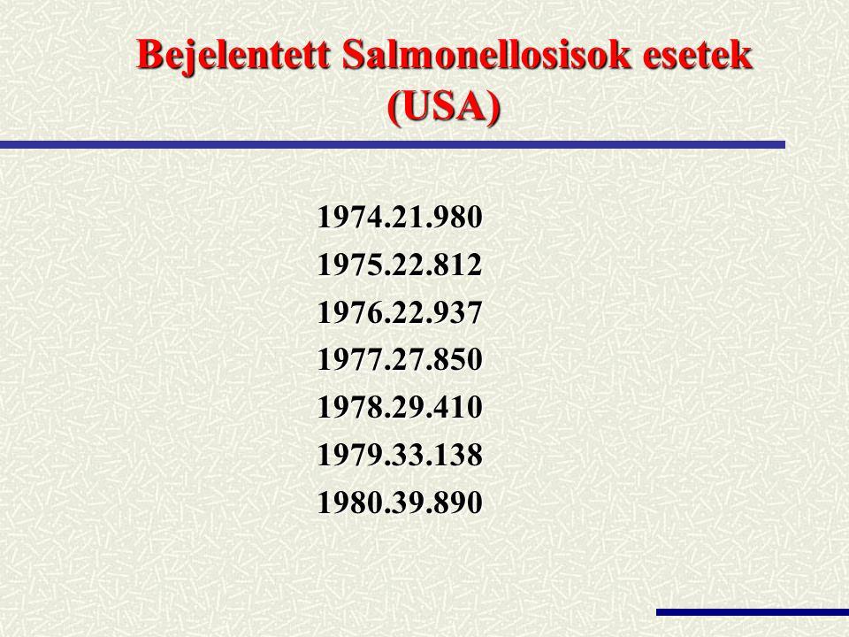Bejelentett Salmonellosisok esetek (USA)