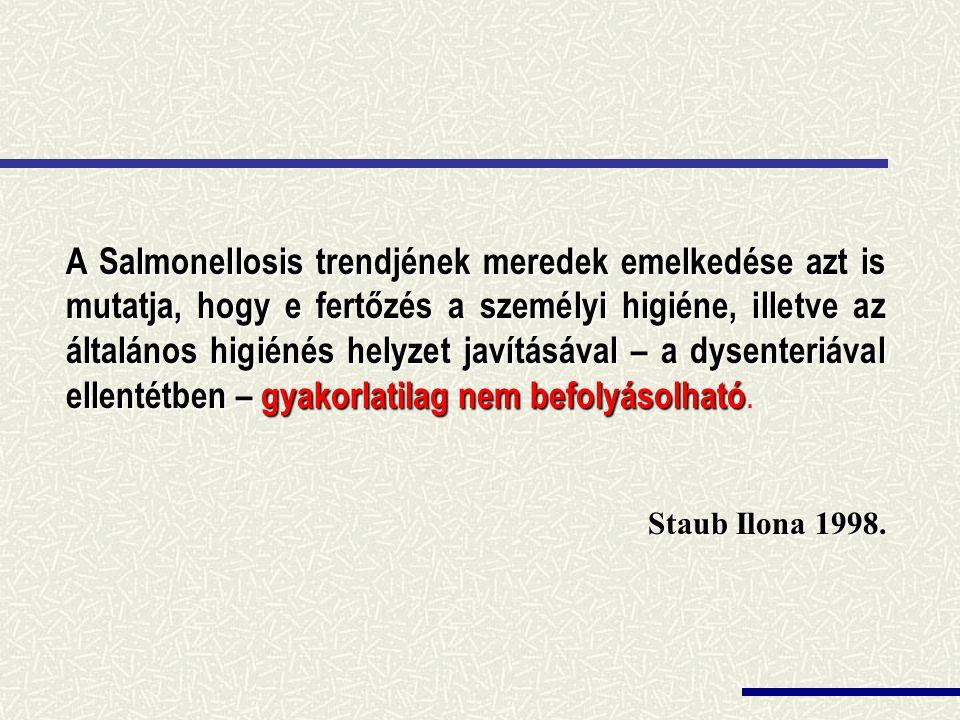 A Salmonellosis trendjének meredek emelkedése azt is mutatja, hogy e fertőzés a személyi higiéne, illetve az általános higiénés helyzet javításával – a dysenteriával ellentétben – gyakorlatilag nem befolyásolható.