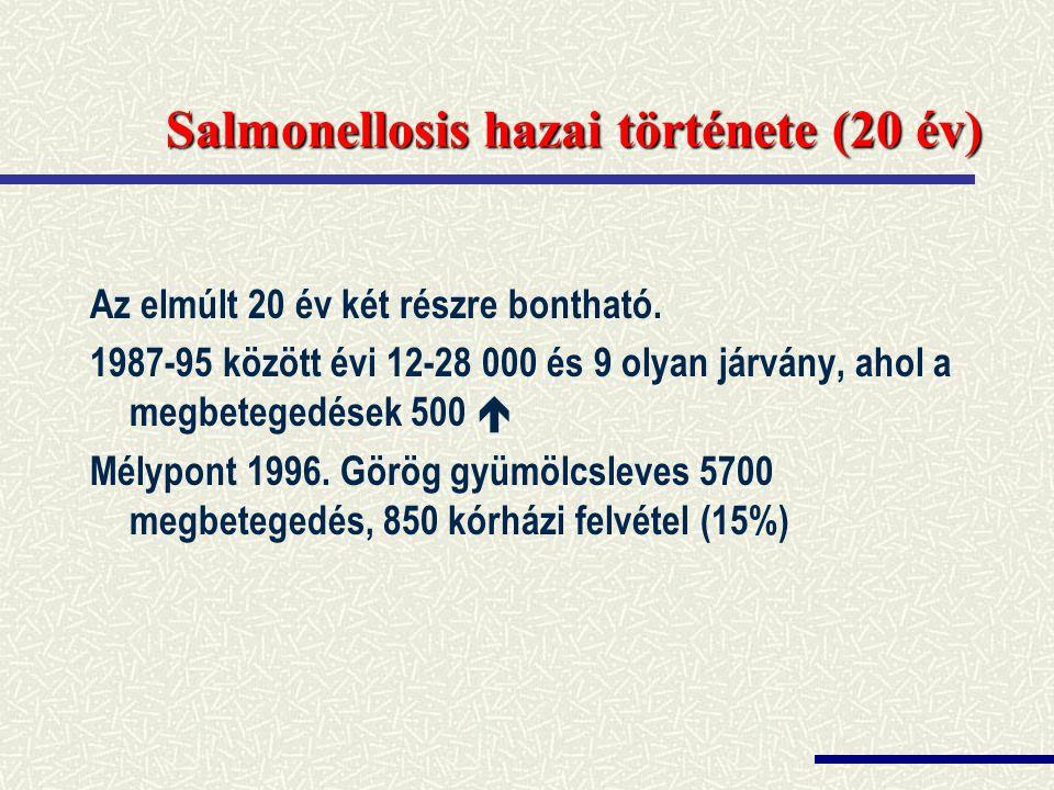 Salmonellosis hazai története (20 év)