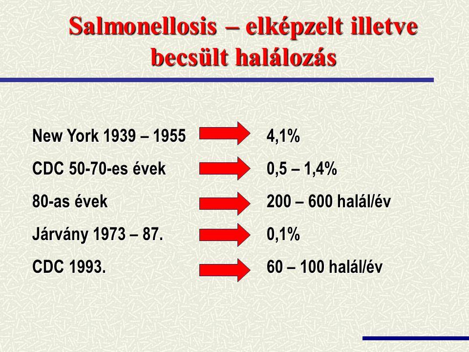 Salmonellosis – elképzelt illetve becsült halálozás