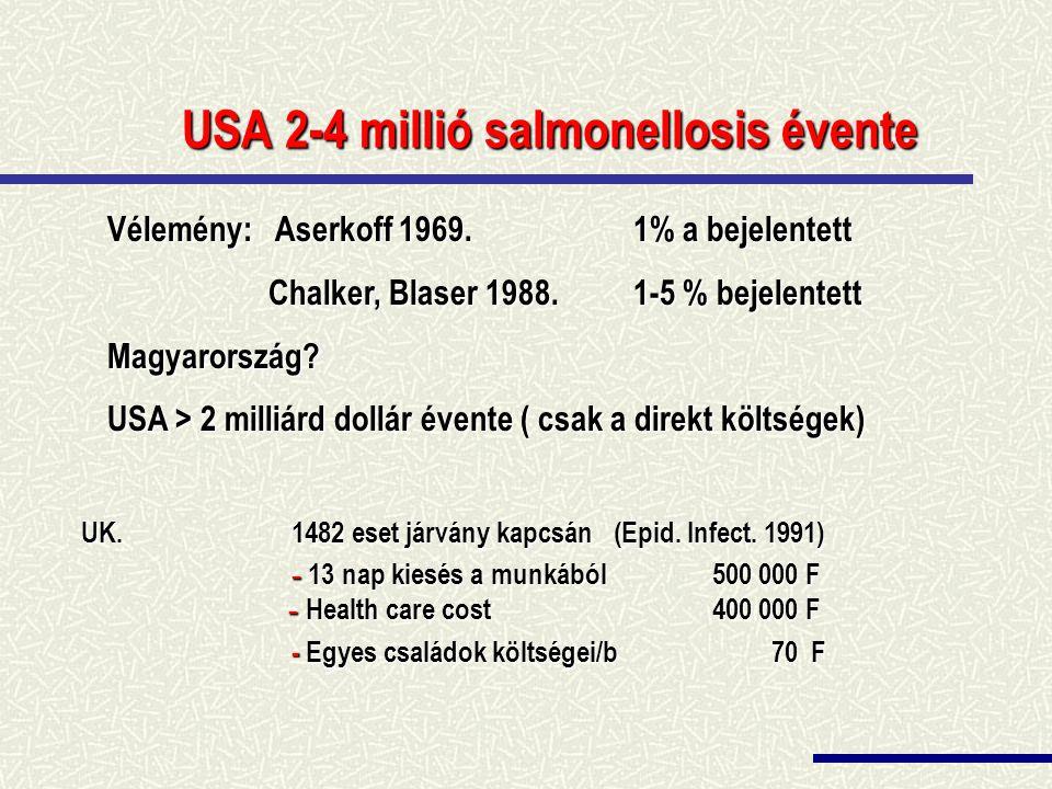 USA 2-4 millió salmonellosis évente