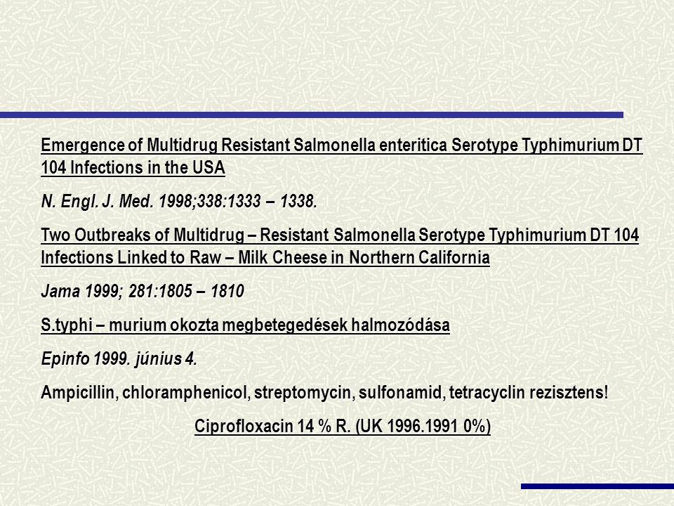Ciprofloxacin 14 % R. (UK 1996.1991 0%)
