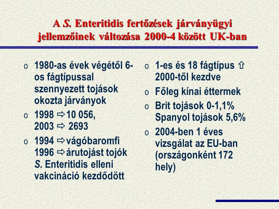 A S. Enteritidis fertőzések járványügyi jellemzőinek változása 2000-4 között UK-ban