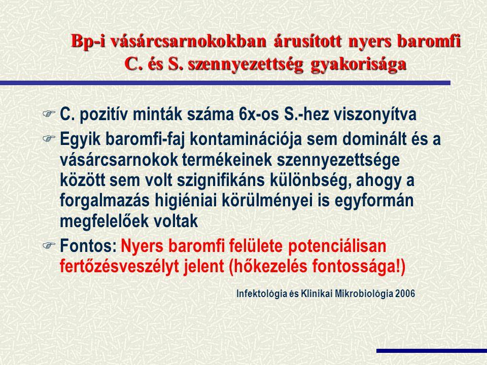 C. pozitív minták száma 6x-os S.-hez viszonyítva