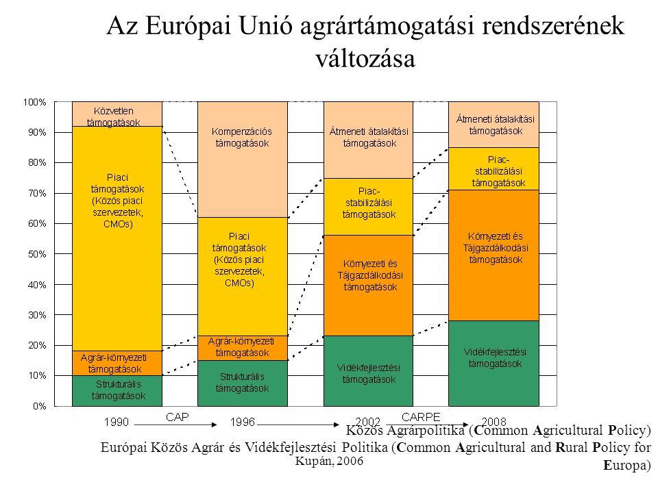 Az Európai Unió agrártámogatási rendszerének változása