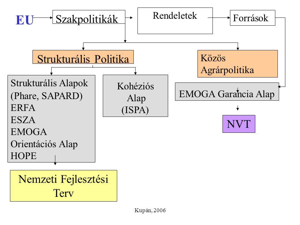 EU Szakpolitikák Strukturális Politika NVT Nemzeti Fejlesztési Terv