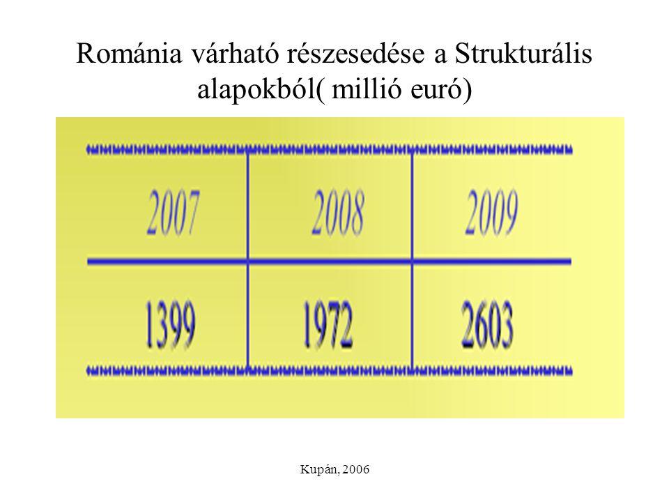 Románia várható részesedése a Strukturális alapokból( millió euró)