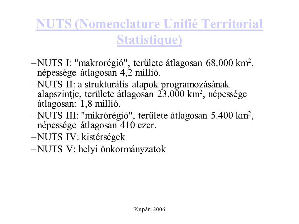NUTS (Nomenclature Unifié Territorial Statistique)