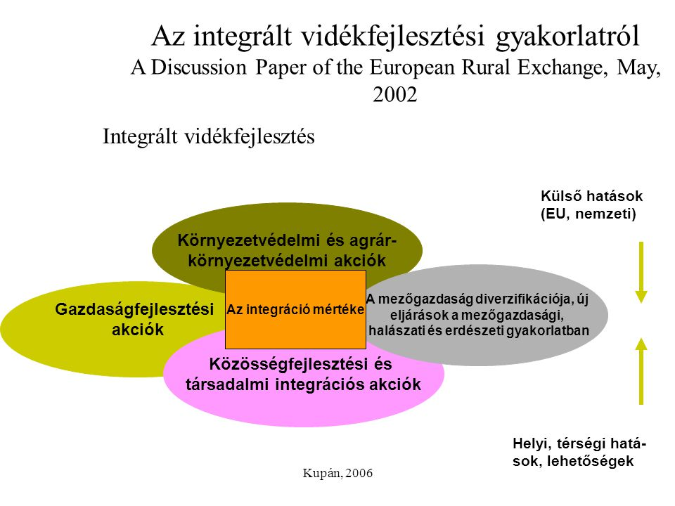 Az integrált vidékfejlesztési gyakorlatról A Discussion Paper of the European Rural Exchange, May, 2002