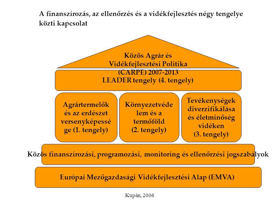 Agrártermelők és az erdészet versenyképessége (1. tengely)