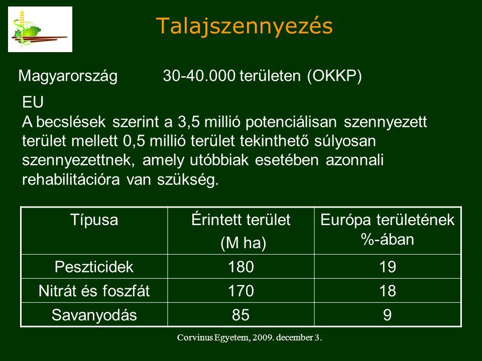 Talajszennyezés Magyarország 30-40.000 területen (OKKP)