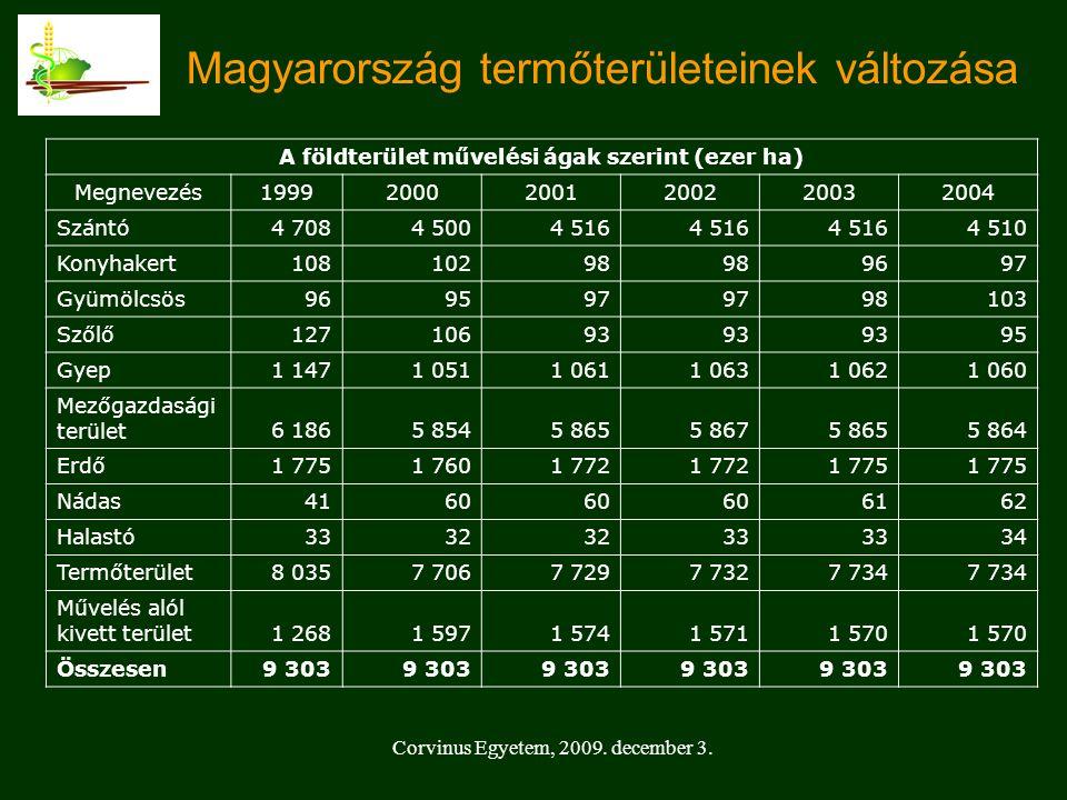 Magyarország termőterületeinek változása