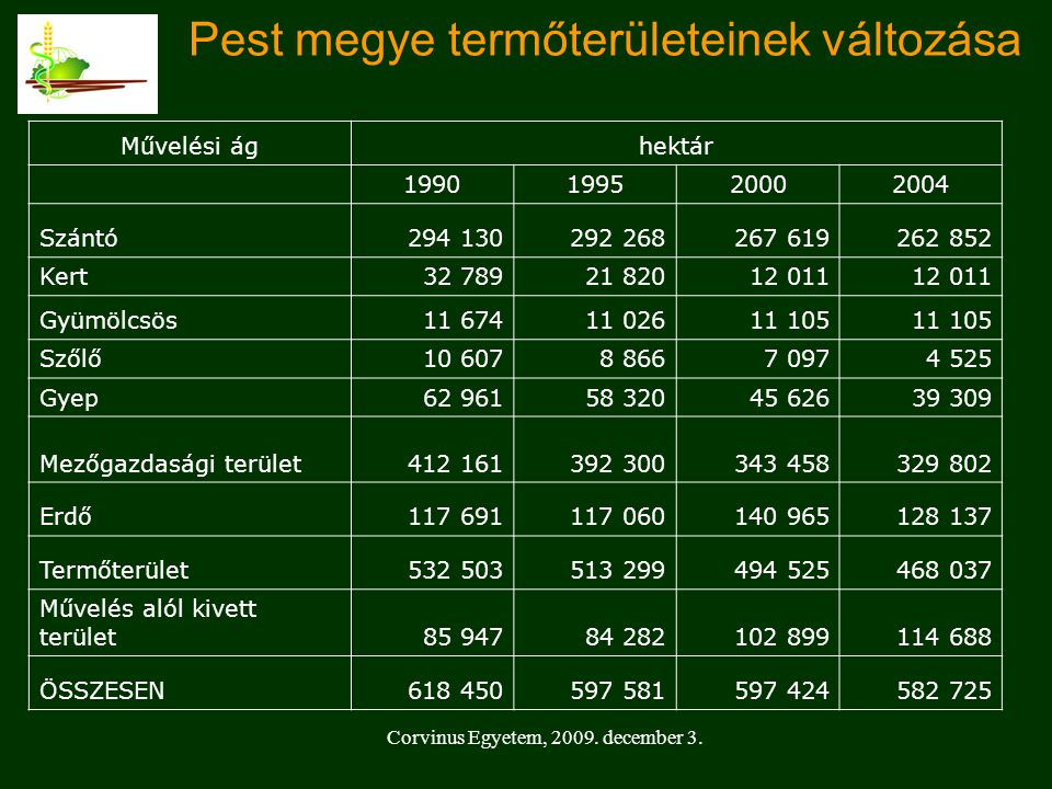 Pest megye termőterületeinek változása