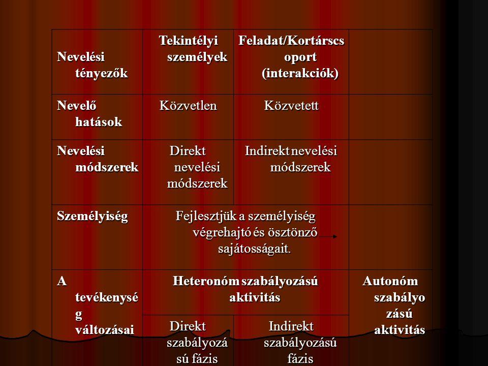 Feladat/Kortárscsoport (interakciók)