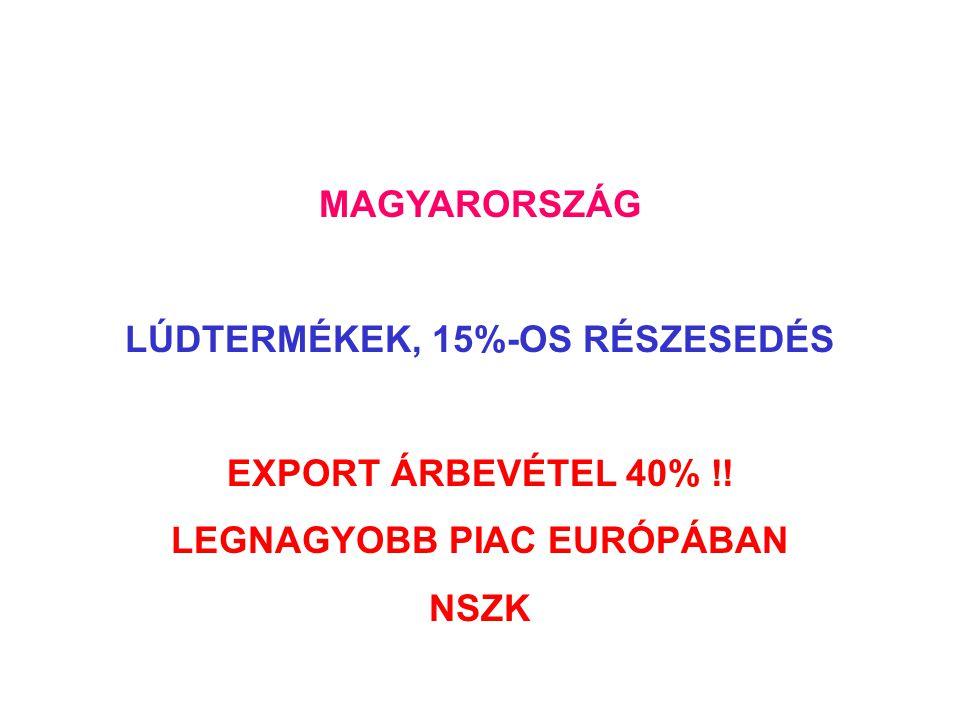 LÚDTERMÉKEK, 15%-OS RÉSZESEDÉS LEGNAGYOBB PIAC EURÓPÁBAN