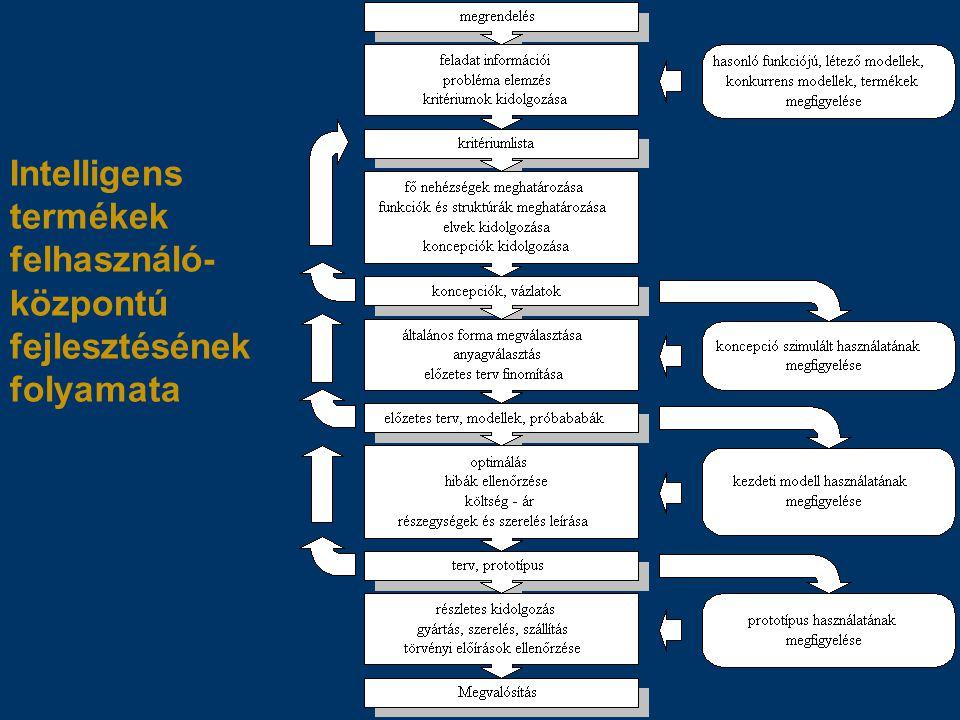 Intelligens termékek felhasználó-központú fejlesztésének folyamata