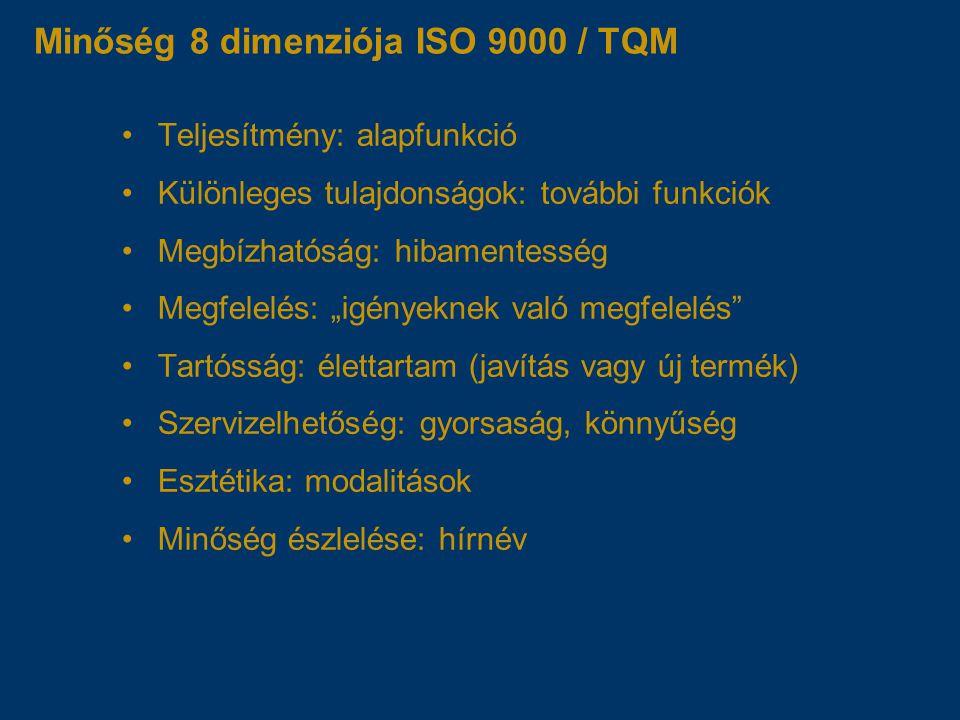 Minőség 8 dimenziója ISO 9000 / TQM