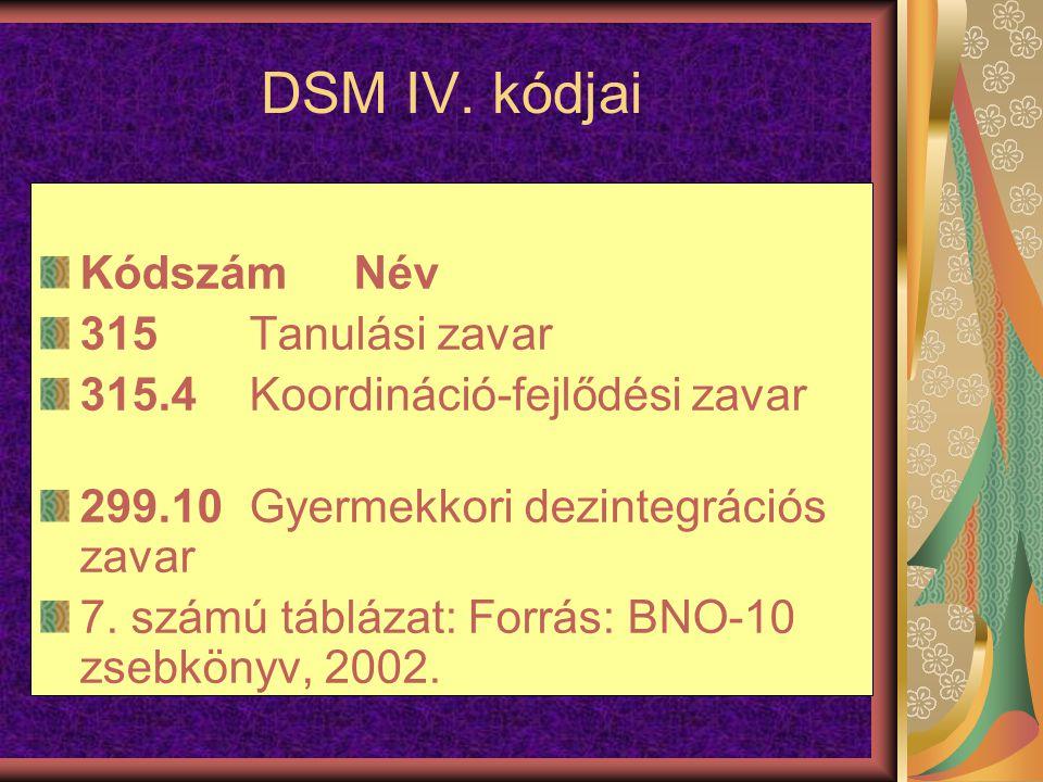 DSM IV. kódjai Kódszám Név 315 Tanulási zavar