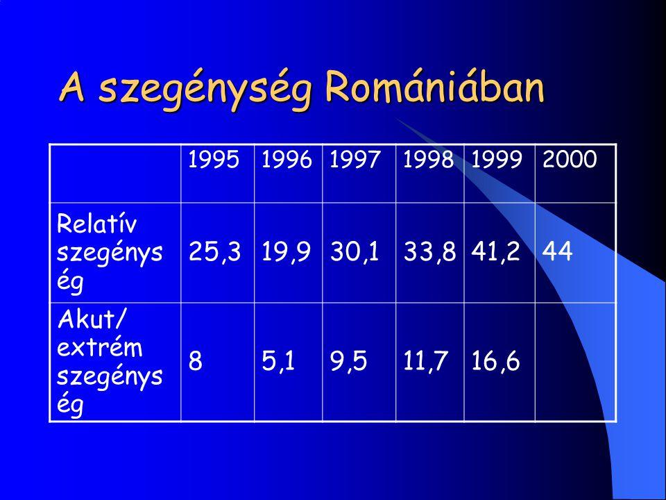 A szegénység Romániában