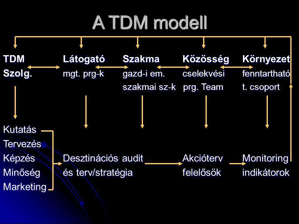 A TDM modell TDM Látogató Szakma Közösség Környezet