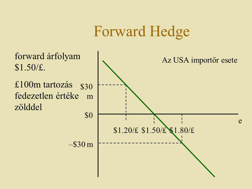 Forward Hedge forward árfolyam $1.50/£.