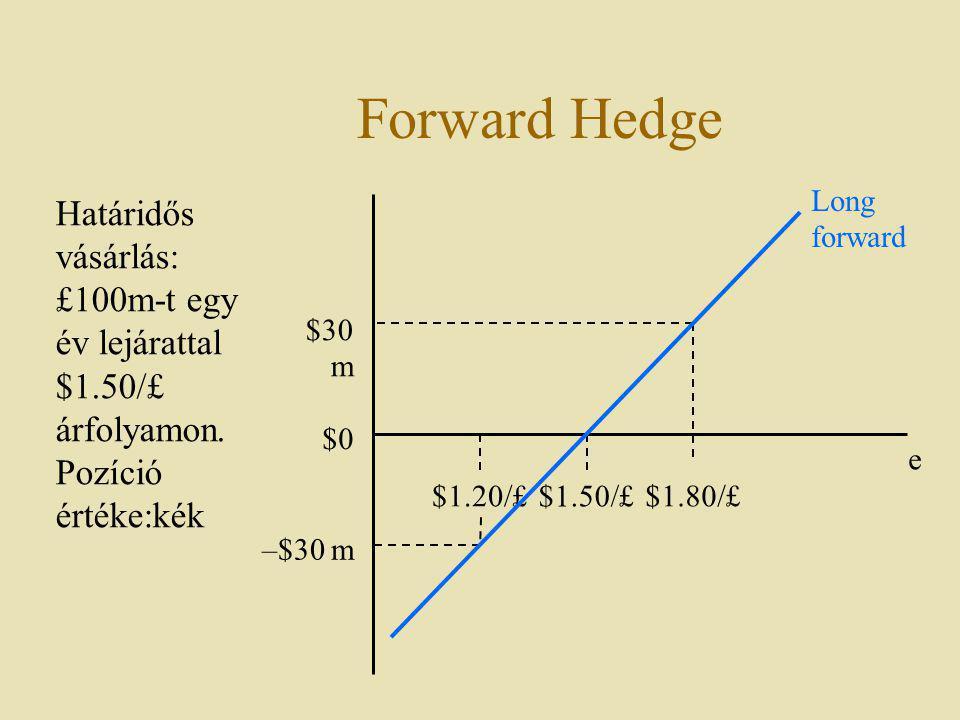 Forward Hedge Long forward. Határidős vásárlás: £100m-t egy év lejárattal $1.50/£ árfolyamon. Pozíció értéke:kék.