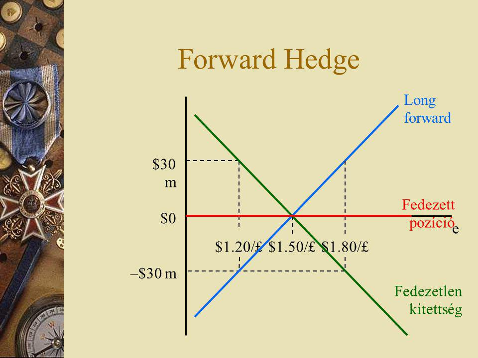 Forward Hedge Long forward $30 m Fedezett pozíció $0 e $1.20/£ $1.50/£