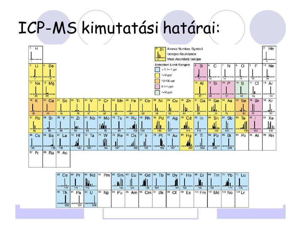ICP-MS kimutatási határai: