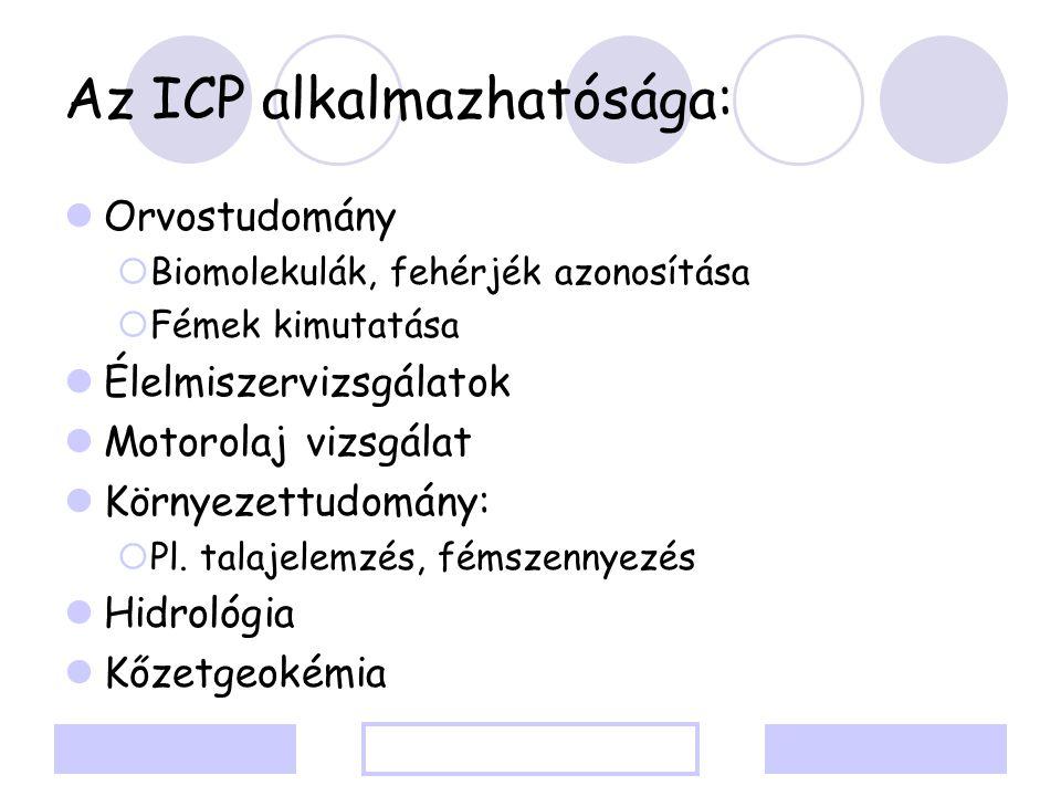 Az ICP alkalmazhatósága:
