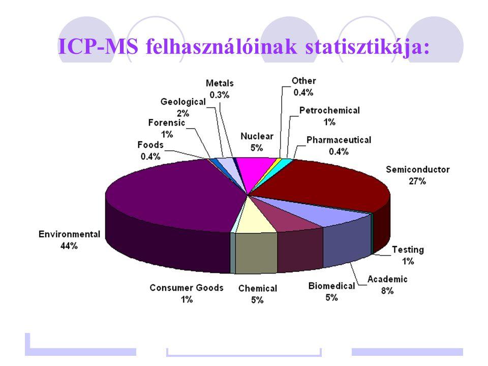ICP-MS felhasználóinak statisztikája: