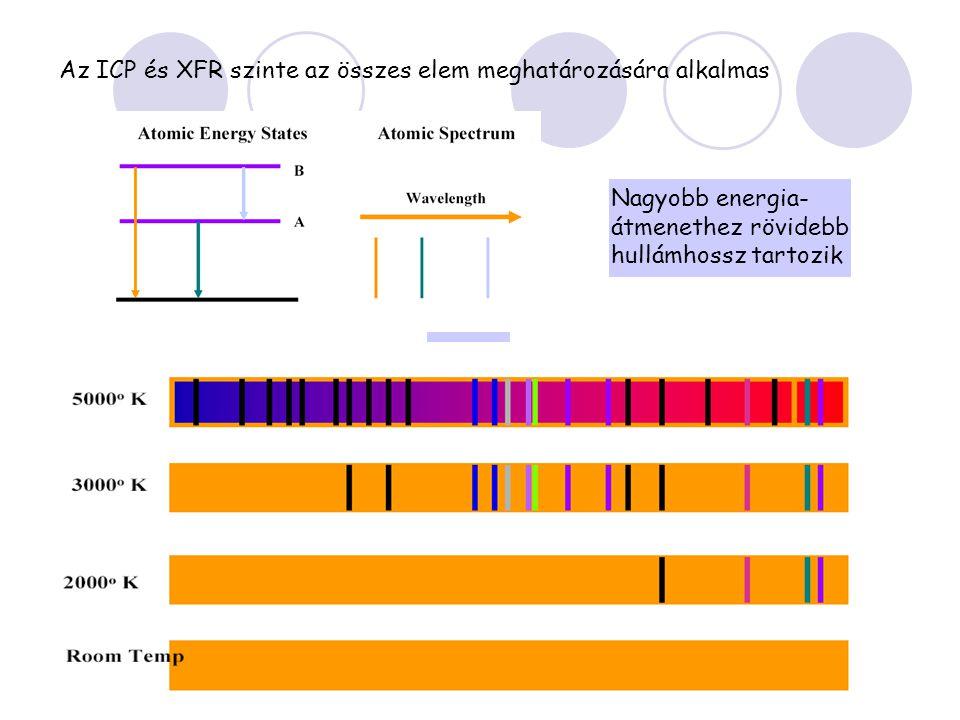 Az ICP és XFR szinte az összes elem meghatározására alkalmas