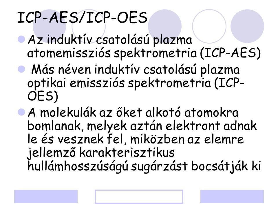 ICP-AES/ICP-OES Az induktív csatolású plazma atomemissziós spektrometria (ICP-AES)