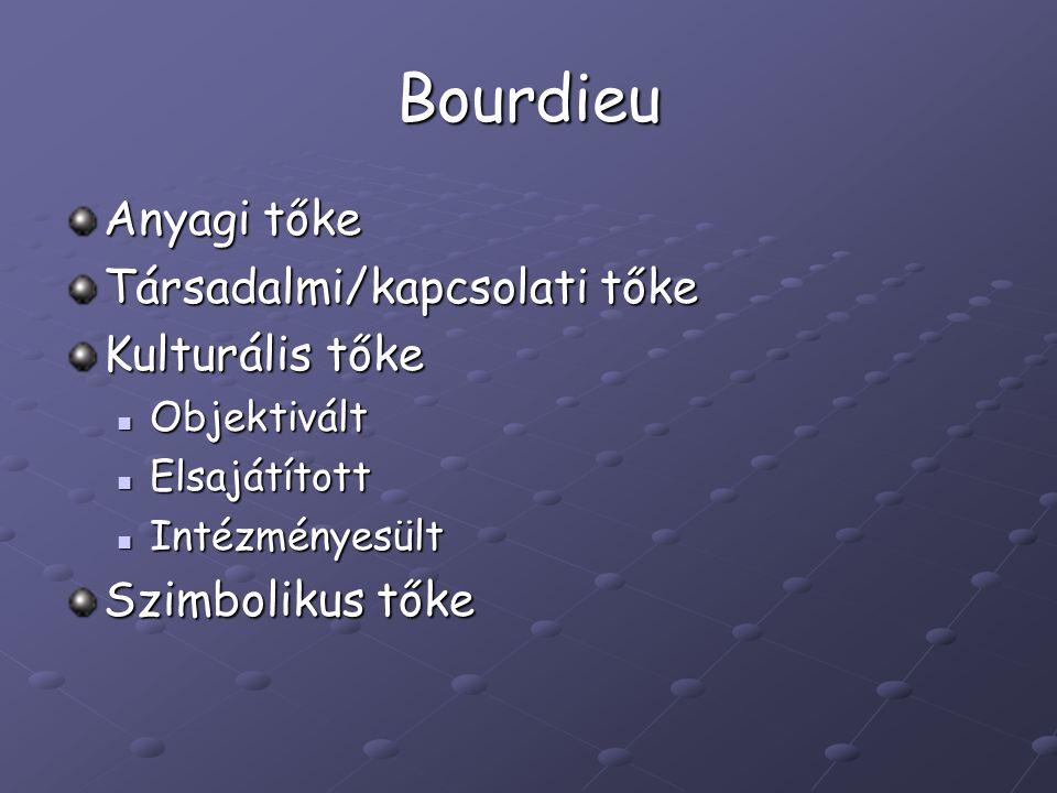 Bourdieu Anyagi tőke Társadalmi/kapcsolati tőke Kulturális tőke