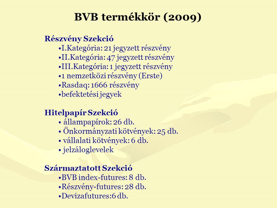 BVB termékkör (2009) Részvény Szekció