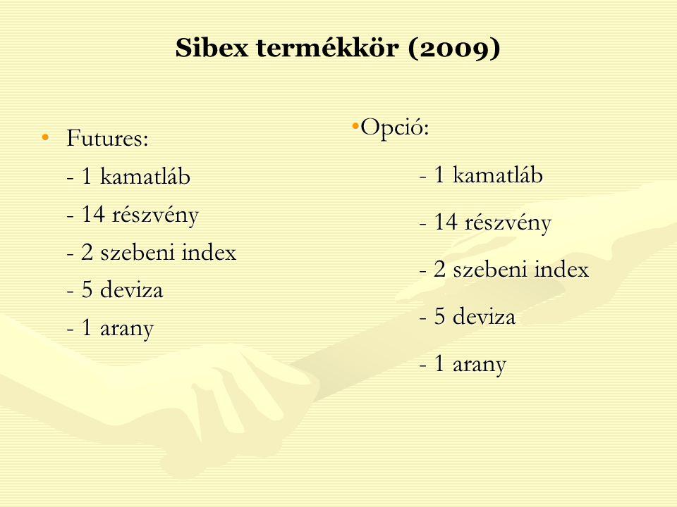 Sibex termékkör (2009) Opció: - 1 kamatláb. - 14 részvény. - 2 szebeni index. - 5 deviza. - 1 arany.