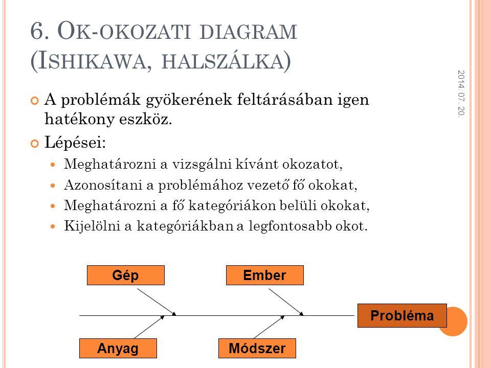 6. Ok-okozati diagram (Ishikawa, halszálka)