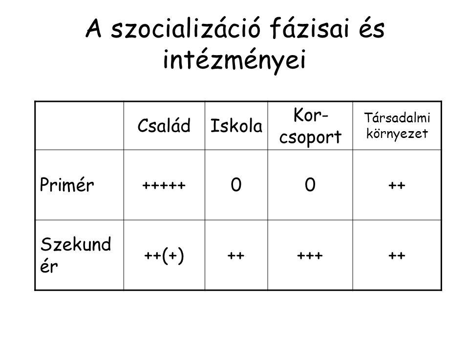 A szocializáció fázisai és intézményei