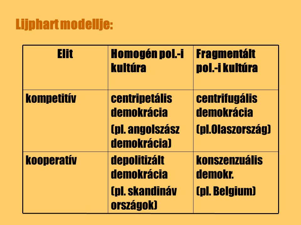 Lijphart modellje: konszenzuális demokr. (pl. Belgium)