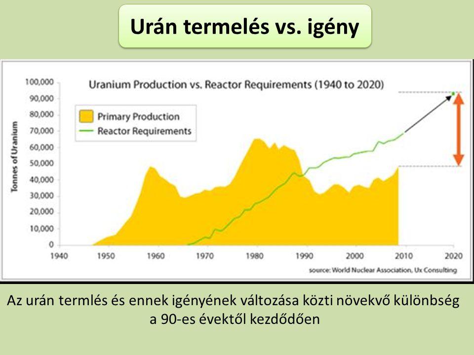 Urán termelés vs. igény Az urán termlés és ennek igényének változása közti növekvő különbség.