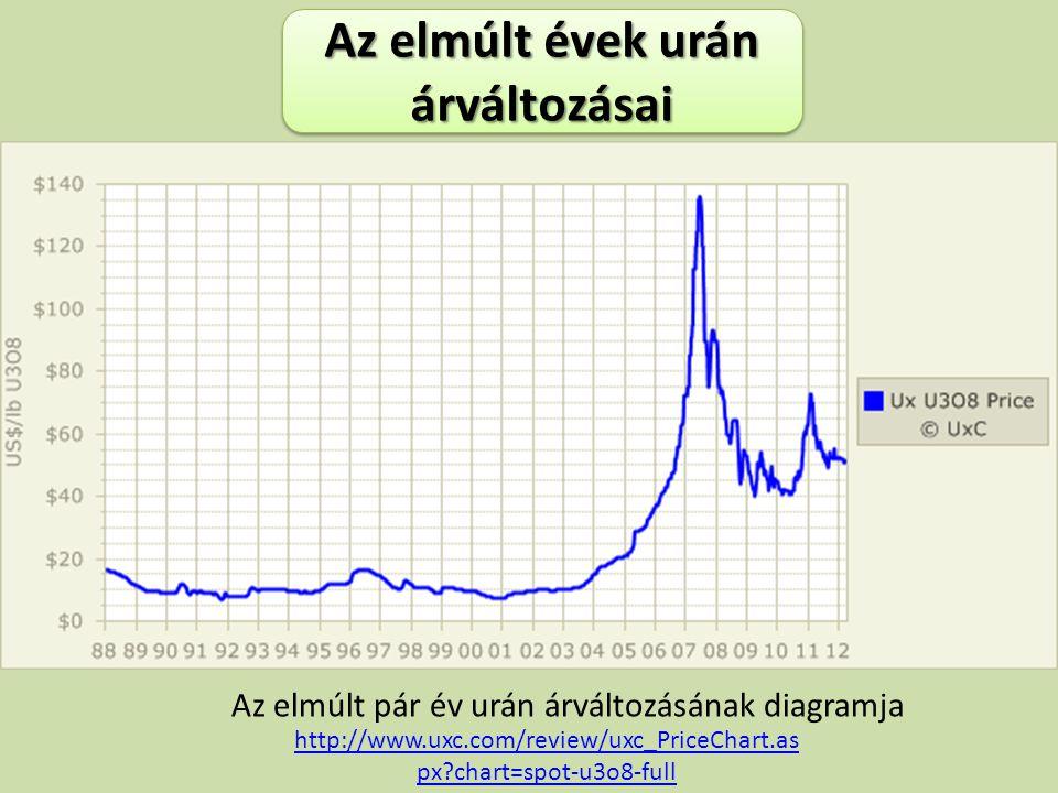 Az elmúlt évek urán árváltozásai