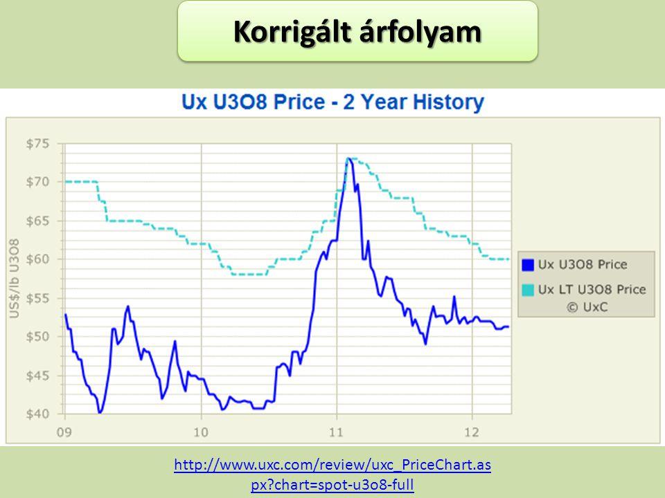 Korrigált árfolyam http://www.uxc.com/review/uxc_PriceChart.aspx chart=spot-u3o8-full
