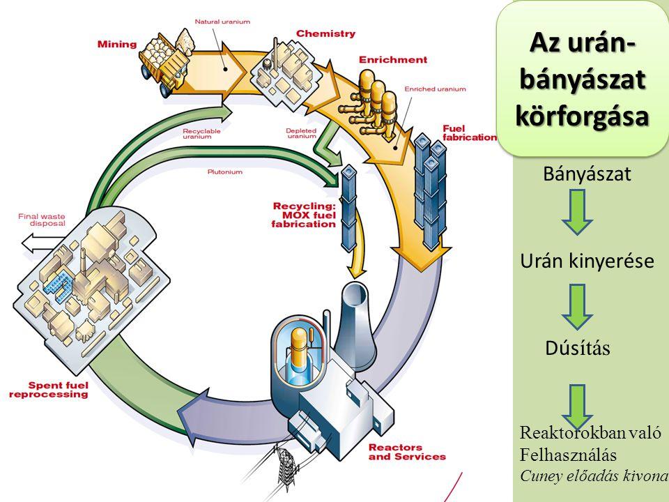 Az urán-bányászat körforgása