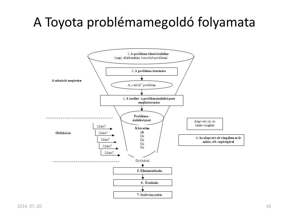 A Toyota problémamegoldó folyamata