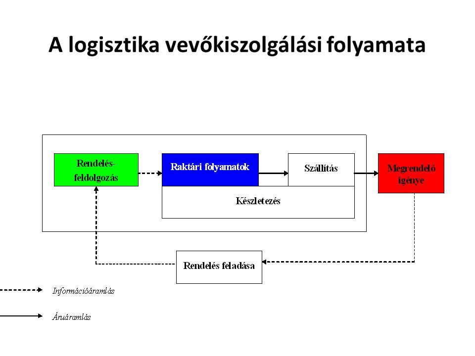 A logisztika vevőkiszolgálási folyamata