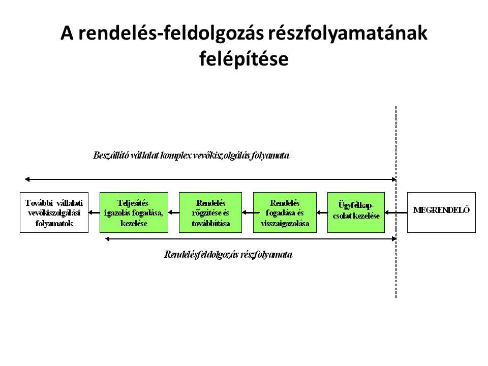 A rendelés-feldolgozás részfolyamatának felépítése