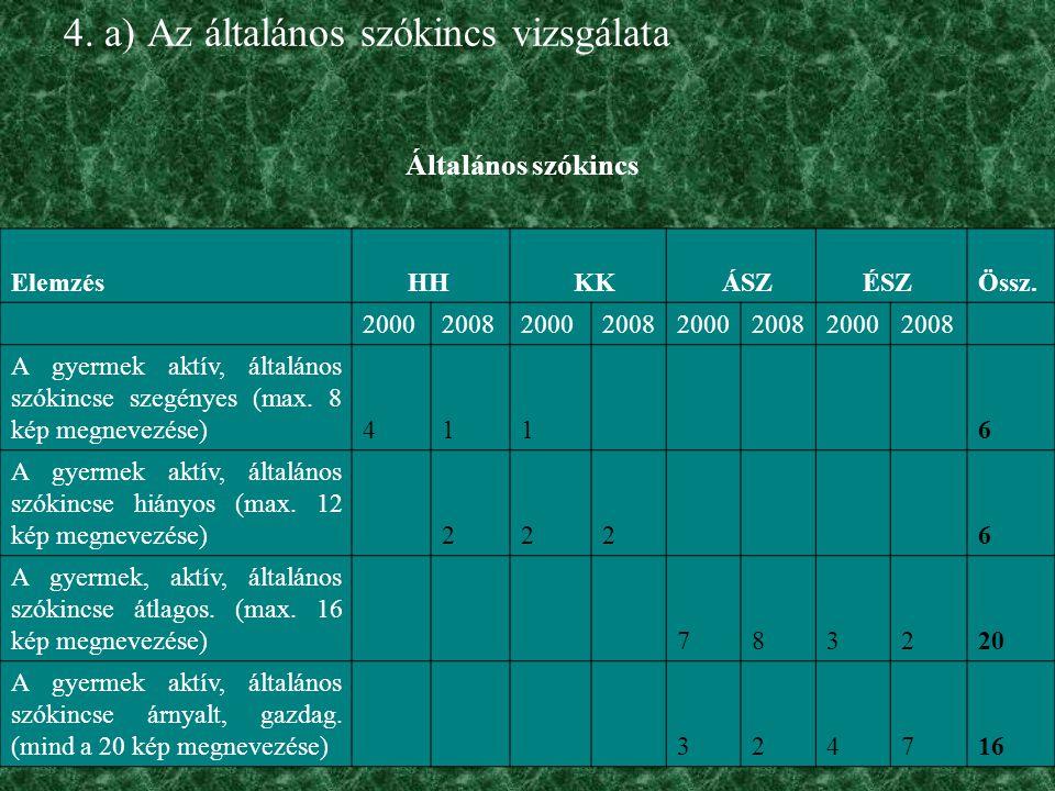 4. a) Az általános szókincs vizsgálata